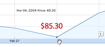 AAPL stock low