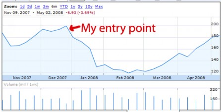 AAPL entry point